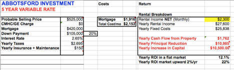 RE: Can you explain the Abbotsford Hot Property and how you arrive at cash flow?